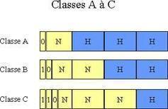 Tutoriel sur les serveurs : Eléments de cours sur l'adressage IP   Cours Informatique   Scoop.it