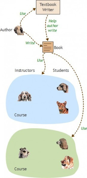 A Tale of Two Students | CoreDogs | :: The 4th Era :: | Scoop.it
