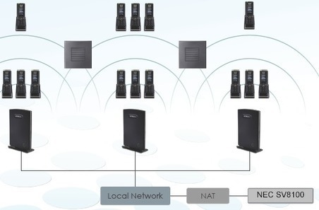 iServ DECT - iServ IP DECT Solutions | NECALL | Business Phone System | Scoop.it