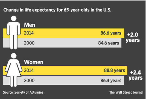 Rising U.S. Life Spans Spell Likely Pain for Pension Funds | Mr. Sellers' AP Human Geography | Scoop.it