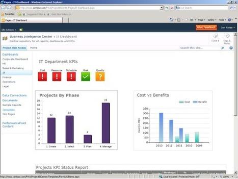 Project Management Tools training   Project Management Institute   Scoop.it