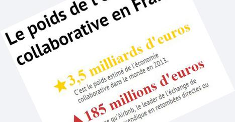 Le poids de l'économie collaborative en France - Economie réelle | recyclage papier | Scoop.it