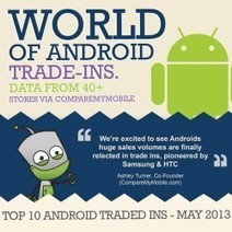 Phone Recycling Data: Android Trade-in Infographic | Visual.ly | Renewable Energy, Waste Minimization & Recycling | Scoop.it