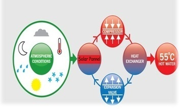 Advance Solar Water Heating System - Medors Renewable Energy Pvt Ltd | solar-photovoltaic | Scoop.it