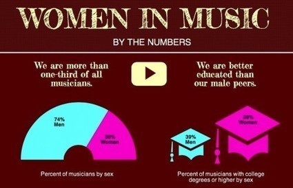 Women In Music By the Numbers: An Infographic | Sowprog | Scoop.it
