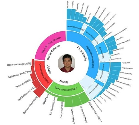 Your tweets can reveal your personality: IBM study | Impact Lab | leapmind | Scoop.it