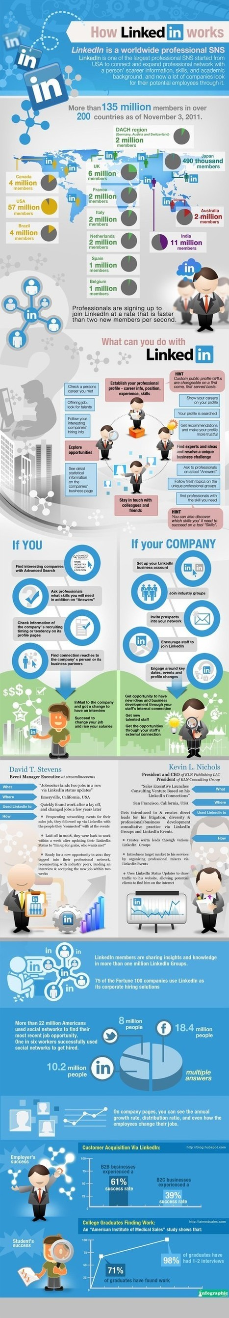 How #LinkedIn Works [INFOGRAPHIC] | LinkedIn Marketing Strategy | Scoop.it