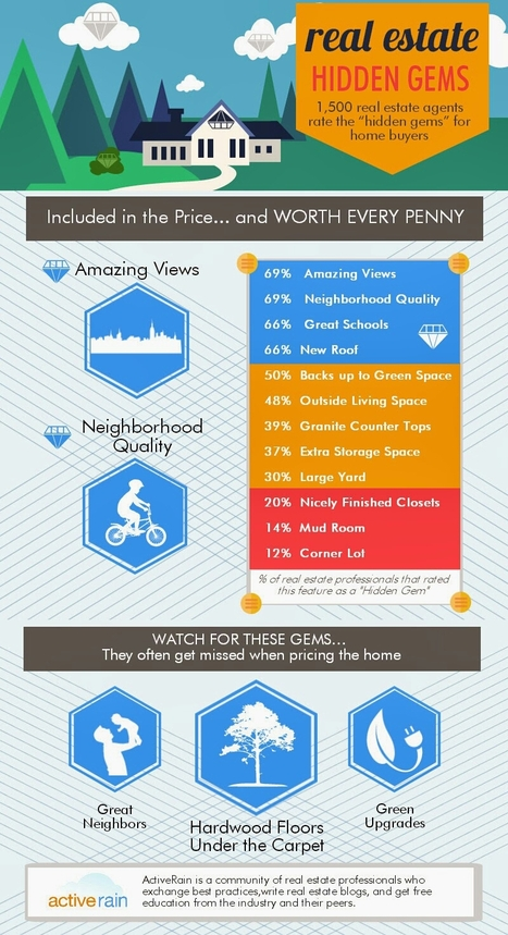 infographic for some home buying highlights | RealEstate | Scoop.it