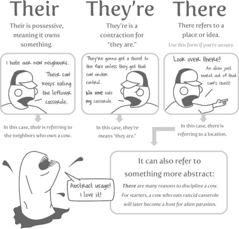 10 Words You Need to Stop Misspelling - The Oatmeal | Literacy Items | Scoop.it