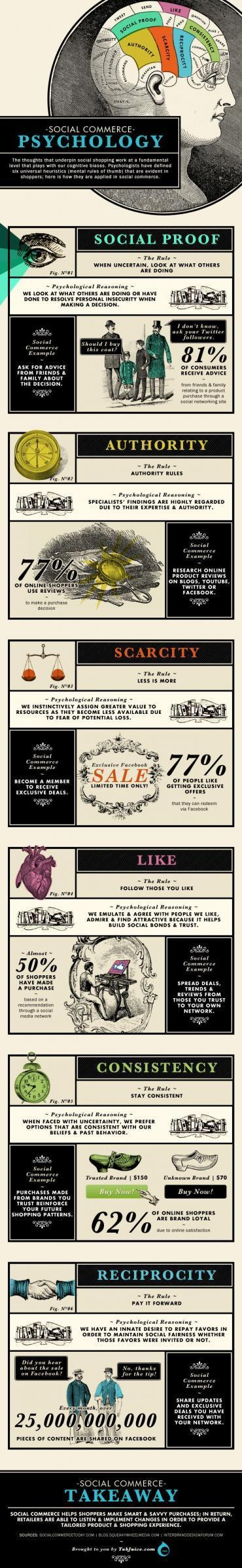 Infographic: Six psychological theories of social commerce | MyCustomer | curation | Scoop.it