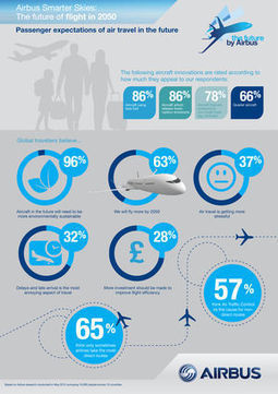 Future by Airbus| Airbus, a leading aircraft manufacturer | aéronautique | Scoop.it