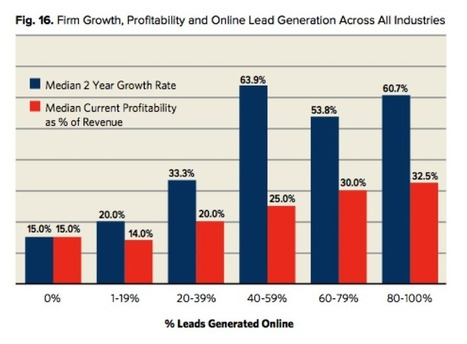 Accountants, Lawyers, Architects – Do you need Online Lead Generation? | Get Sales Leads | Scoop.it