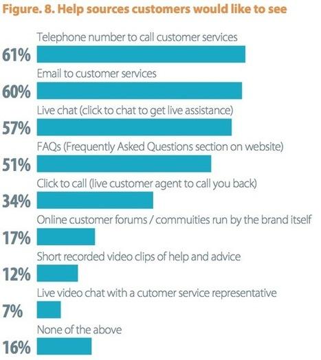 83% des acheteurs en ligne ont besoin d'aide pour finaliser un achat et 61% veulent une aide téléphonique | Geeks | Scoop.it