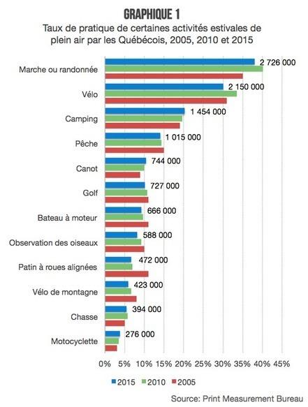 43 loisirs des Québécois sous la loupe - Veilletourisme.ca | Comportements des visiteurs | Scoop.it