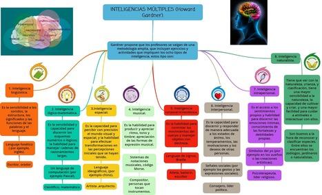 Inteligencias múltiples: mapa mental│@orientandujar | Experiencias educativas en las aulas del siglo XXI | Scoop.it