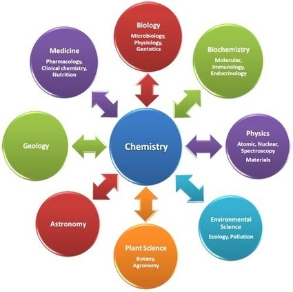 Chemical and Engineering News celebrates 90 years: How chemistry has come ... - Scientific American (blog) | High School Chemistry | Scoop.it