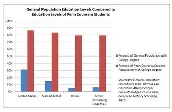 El punto de inflexión de los MOOCs (III): Hacia el valle de la desilusión | Educación a Distancia y TIC | Scoop.it