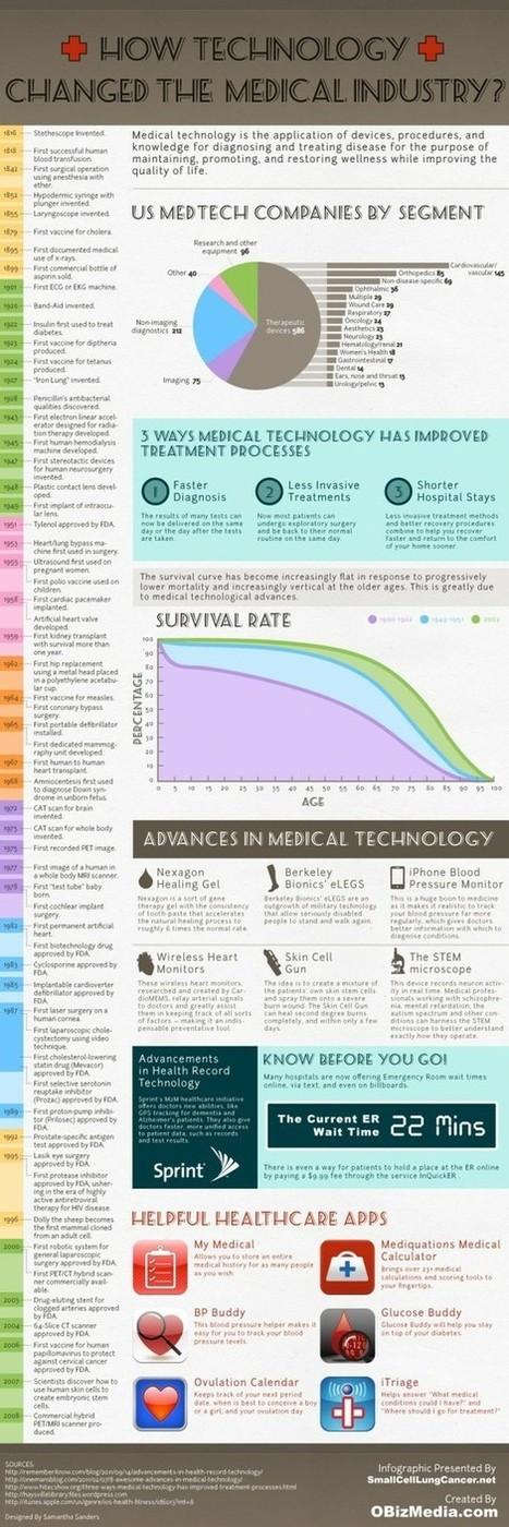 technology | Australian e-health | Scoop.it