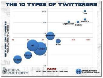 Los 10 tipos de usuarios de Twitter | Experiencias educativas en las aulas del siglo XXI | Scoop.it