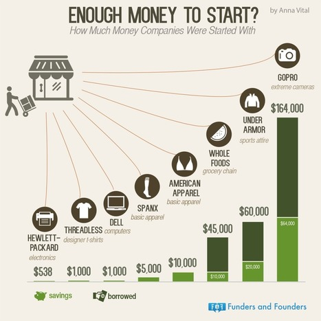 How Much Money Does It Take To Start A Startup? | Startup Founder's Lounge | Scoop.it