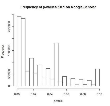 Comment être sûr qu'un résultat scientifique est vrai ?   Science   Scoop.it