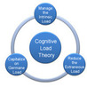 instructional design and cognitive load