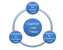 Instructional Strategy Based on Cognitive Load Theory | Custom Training and eLearning Blog | Learning as it is | Scoop.it