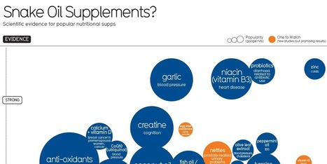 This Graphic Shows Which Supplements Actually Work | #ensw diversions - questionably relevant, edgy fodder to brighten your enterprise slog | Scoop.it