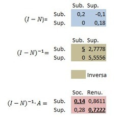 Investigación de Operaciones: Cadenas de Markov con estados absorbentes | Cadenas de Marcov Unidad IV | Scoop.it