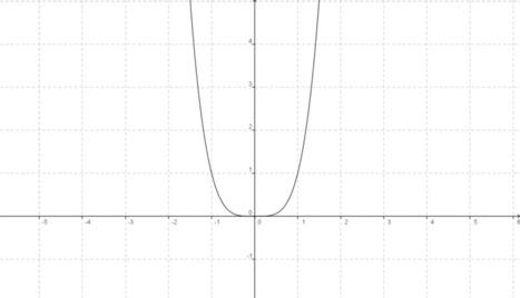 Matemáticas IV: ¿Qué es una función polinomial?   Un poco de Matemática   Scoop.it