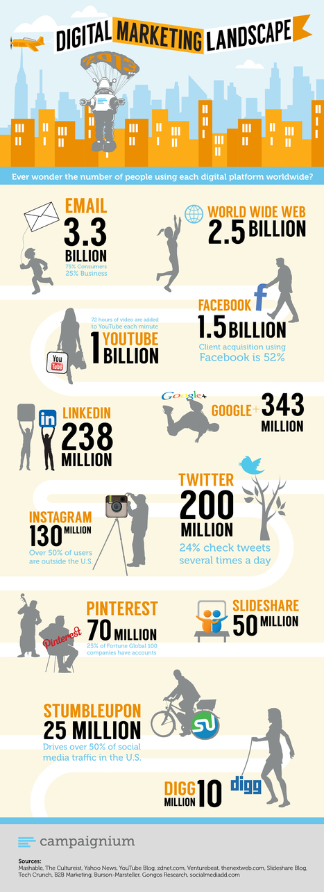 Digital Marketing: Social Media Platforms By The Numbers - Infographics - The Main Street Analyst | The dIGITAL wORLD | Scoop.it