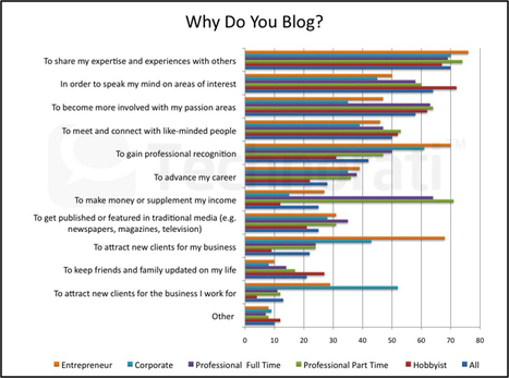 State of the Blogosphere 2011: Part 2 - Technorati Blogging | Toulouse networks | Scoop.it