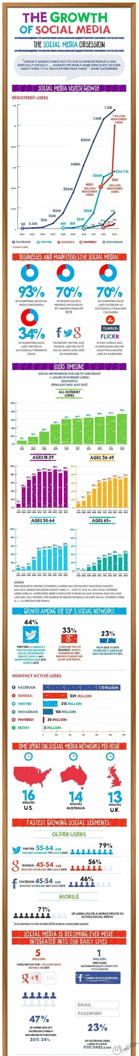 Social Media - What Does Social Media Growth Look Like [Infographic]  MarketingProfs Article... | Social nEtwOrking news | Scoop.it