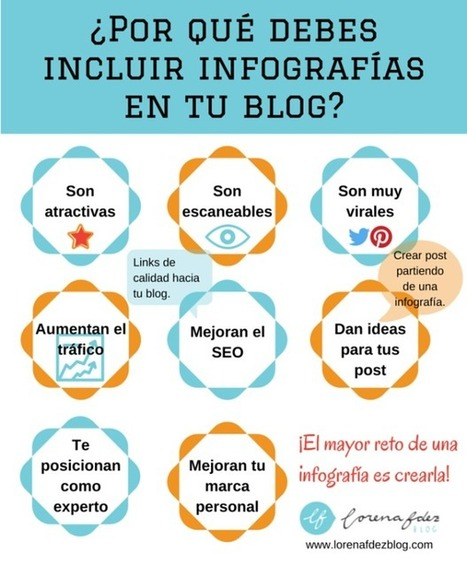¿Por qué debes incluir infografías en tu blog? | Seo, Social Media Marketing | Scoop.it