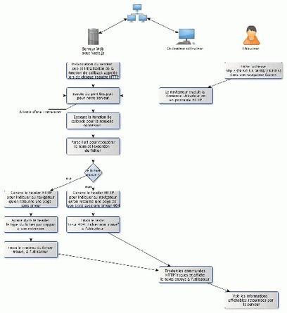 Node.js pour les développeurs jQuery | javascript.js | Scoop.it