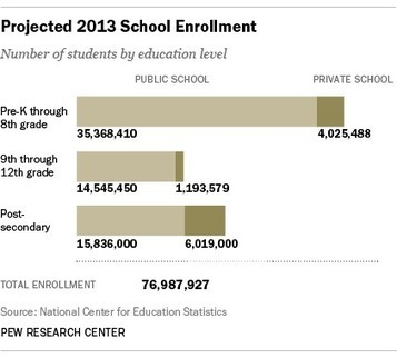Ready or not, 77 million kids and adults heading back to school soon | Public Education | Scoop.it