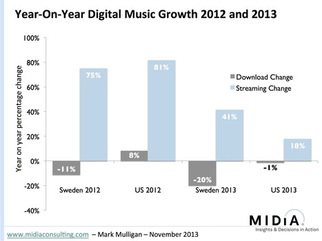 Apple, Google, Deezer, Spotify... qui triomphera du streaming musical ? - Le nouvel Observateur | Infos sur le milieu musical international | Scoop.it