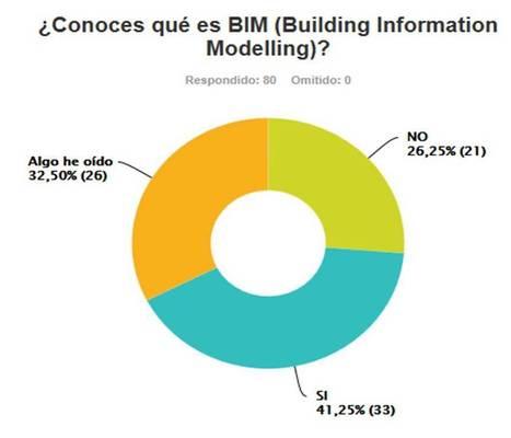 Encuesta BIM 2013 de estudiantes de Ingeniería de Edificación | 3D BIM | Scoop.it