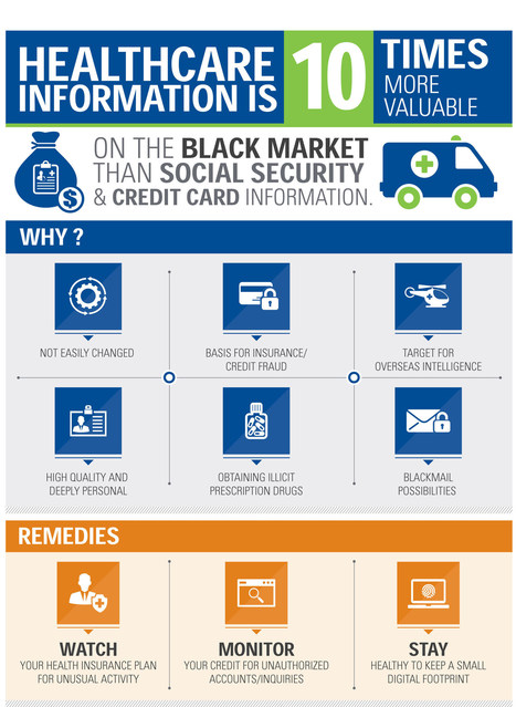 Infographic: Why Healthcare Information is Valuable - HIT Consultant   HealthcareToday   Scoop.it