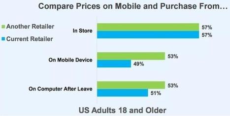 50% des clients comparent les prix sur mobile pendant qu'ils sont en magasin   Veille : E-commerce   Scoop.it