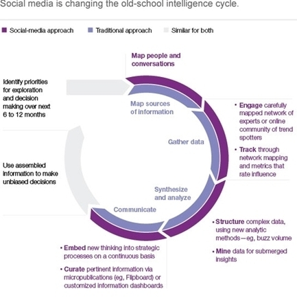 How 'social intelligence' can guide decisions | McKinsey & Company | Customer Centric Innovation | Scoop.it