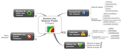 La carte mentale dans la gestion de projet | Gestion de projet web | Scoop.it