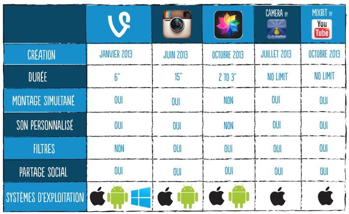 Guide : Vine, le réseau social vu par Net Intelligenz – Publicis Consultants   Le blog de Camille Jourdain   Médias sociaux : Conseils, Astuces et stratégies   Scoop.it