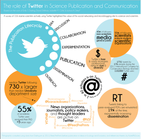 Why would a paeds anaesthetist use social media? | Co-creation in health | Scoop.it