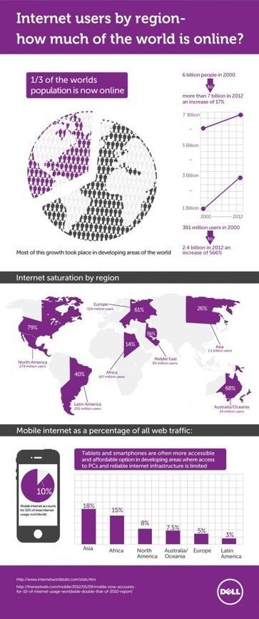 Radiografía del uso de Internet en el mundo – infografía   Desarrollo de Apps, Softwares & Gadgets:   Scoop.it