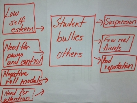 Bully – Mappy Hour | Thinking Maps | Constructing Meaning with Thinking Maps | Scoop.it