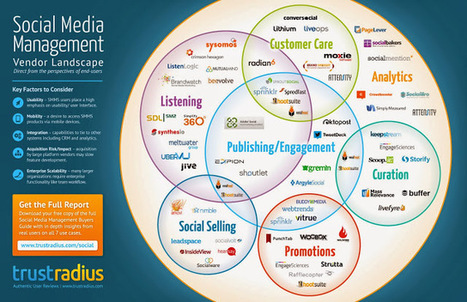 Experience: The Blog: New Crowdsourced Social Media Management Software Guide from TrustRadius | Social1 | Scoop.it