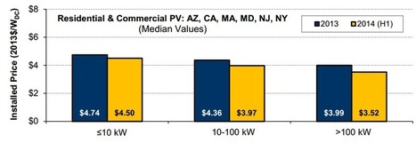 Community Solar Prices at All-Time Low - PV Solar Report | Farming the Sun | Scoop.it