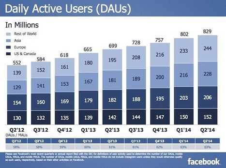 Facebook's Q2 2014 in charts: best quarterly revenue, now at 1.3B users - Inside Facebook   Social Media Pro   Scoop.it