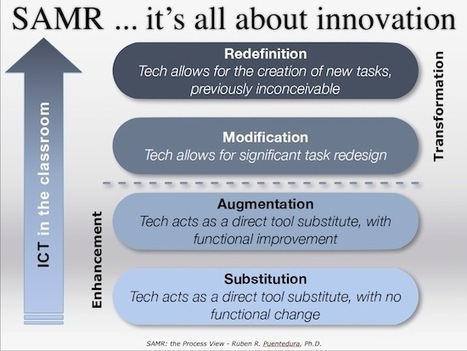 Modelo SAMR impacto tecnología en aprendizaje│@ididactic | Contar con TIC | Scoop.it